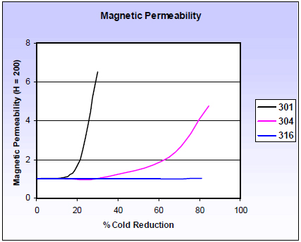Magnetic Response of Stainless Steels | Kimball Physics ...